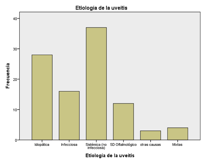 Etiología de la uveitis