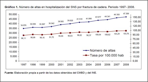 Gráfico 1. número de altas en hospitalización del SNS por fractura de cadera. Periodo 1997 - 2008