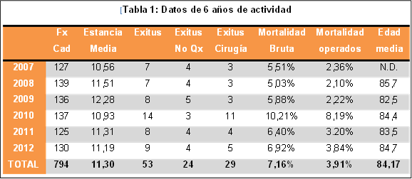 Tabla 1: Datos de 6 años de actividad