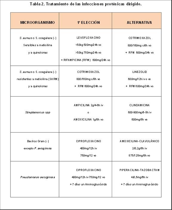 Tabla 2. Tratamiento de las infecciones protésicas dirigido